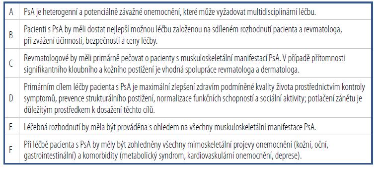 Obecné principy léčby psoriatické artritidy podle Doporučení EULAR k farmakologické léčbě PsA z roku 2019