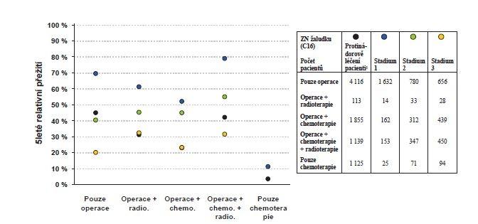Zhoubné novotvary žaludku (C16): 5leté relativní přežití dle typu léčby období 2004−2013<br> Graph 6: Malignant neoplasms of the stomach (C16): five-year relative survival rate based on the type of treatment in the years 2004−2013