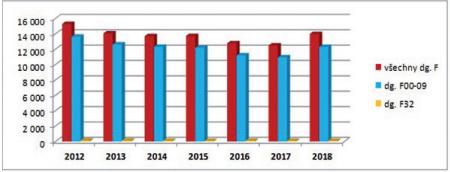 Srovnání počtu posouzení stupně závislosti osob starších 65 let pro všechna onemocnění (všechny dg.), pro všechna duševní onemocnění, pro onemocnění demencí (F00 až F09) a pro deprese (F32) (zdroj: ČSSZ 2019 (6))
