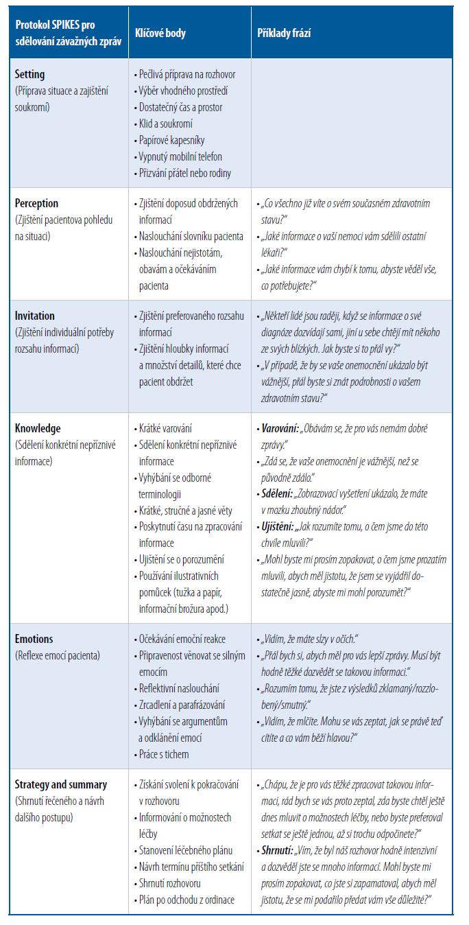 Komunikace podle modelu SPIKES