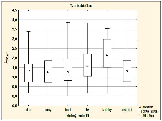 Schopnost S. aureus (n = 867) tvořit biofilm (MRSA × MSSA)<br> Graph 2. Biofilm production ability of S. aureus (n = 867), MRSA × MSSA