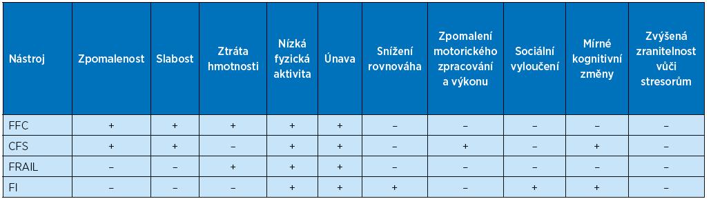 Hodnocení vybraných nástrojů podle komponentů křehkosti na základě studie Walstona et al. (2006)