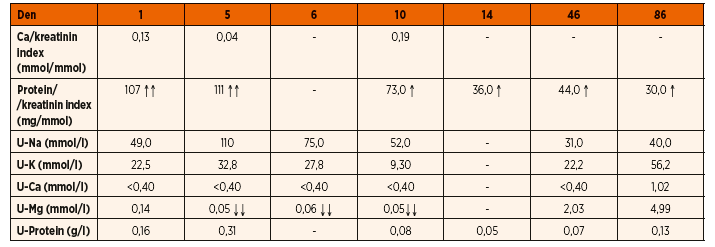 Vybrané močové nálezy v čase (jednorázové vzorky).