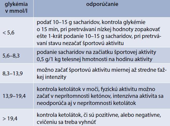 Odporúčanie pre substitúciu sacharidov pred fyzickou aktivitou. Upravené podľa [16]