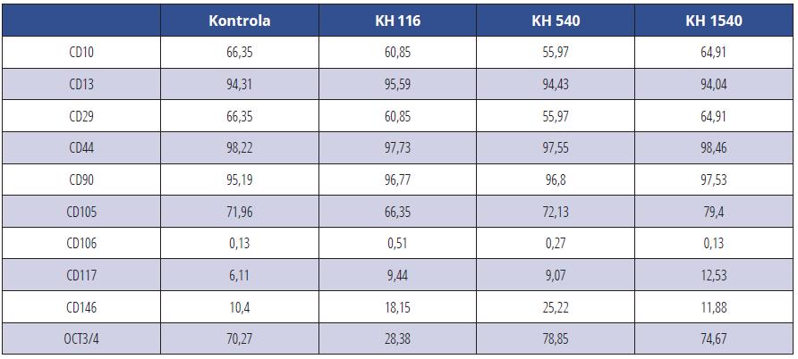 CD pozitivní KBZD v procentech v rámci populace linie 1; KBZD kultivovány v kontrolním médiu (Kontrola), médiu 1 (KH 116), médiu 2 (KH 540) a médiu 3 (KH 1500)<br> Tab. 1 Percentage of CD positive DPSCs within the population of the DPSC line 1; DPSCs were cultivated in control medium (Control), medium 1 (HA 116), medium 2 (HA 540) and medium 3 (HA 1500)