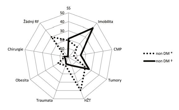 Rizikové faktory plicní embolie u nediabetiků (non DM)