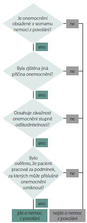 Obecný algoritmus uznávání nemocí z povolání.<br> Fig. 1. Common algorithm of acknowledgement of occupational diseases.