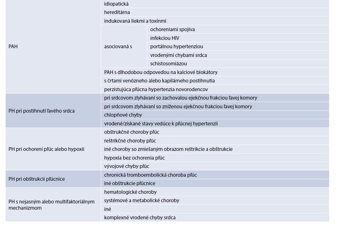 Tab | Klinická klasifikácia PH. Upravené podľa [1]