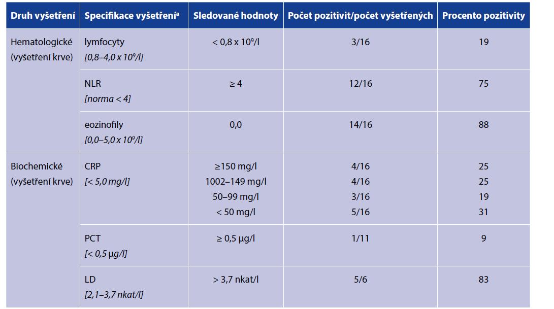 Výsledky provedených vyšetření v souboru 17 nemocných<br> Table 1. Test results of 17 patients