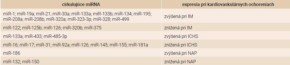 Cirkulujúce miRNA ako diagnostické biomarkery kardiovaskulárnych ochorení. Upravené podľa [19]