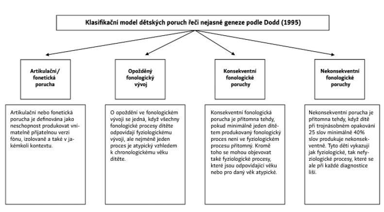 Klasifikační model podle Dodd (1995) (Fox-Boyer, 2016)