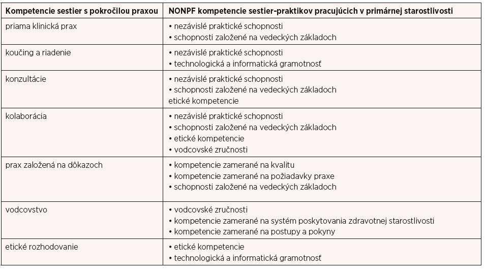 Kompetencie pre sestry-praktikov pracujúcich v primárnej starostlivosti (10)