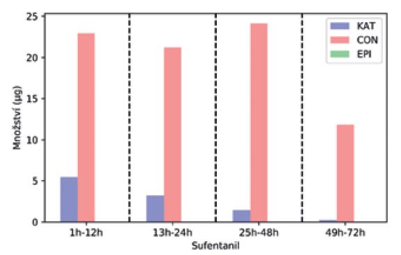 Spotřeba sufentanilu v časových intervalech mezi skupinami<br> Graph 5. Sufentanil consumption at time intervals between the groups