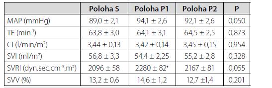Vývoj makrohemodynamických parametrů v jednotlivých polohách
