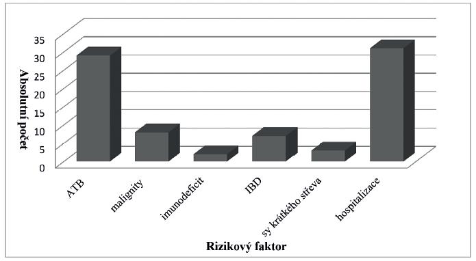 Rizikové faktory (absolutní počet) u hospitalizovaných pacientů na KDIN 2013–2017<br> Vysvětlivky: ATB – antibiotická terapie do 12 týdnů od propuknutí ataky kolitidy, IBD – nespecifické střevní záněty<br> Figure 3. Risk factors (absolute number) in patients hospitalized at the Clinic for Paediatric Infectious Diseases in 2013–2017<br> Note: ATB – antibiotic treatment within 12 weeks after the onset of Clostridium difficile infection, IBD – inflammatory bowel disease