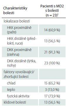 Charakteristiky bolesti u pacientů s MD2.