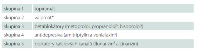 Skupiny profylaktické léčby v ČR (podle údajů v souhrnu o léčivém přípravku).