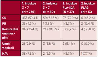 Efektivita a riziko úmrtí v průběhu jednotlivých cyklů indukční chemoterapie u nemocných s AML (mimo APL)