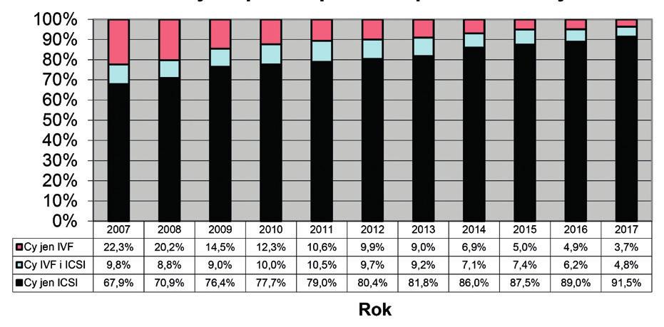 Vývoj techniky oplození oocytů v letech 2007–2017