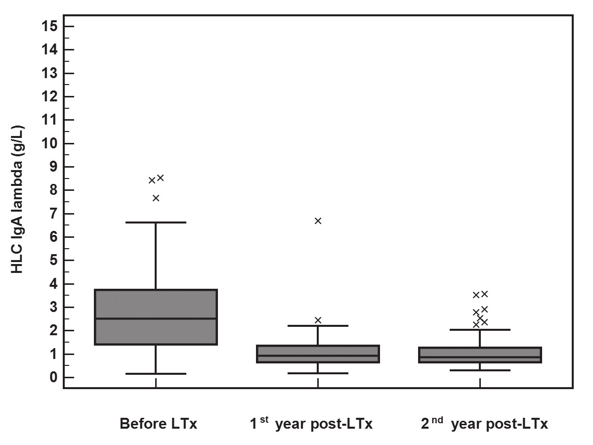 The significant decrease in HLC IgA-λ (y-axis, g/L) concentrations during the 2-year follow-up after LTx (Friedman test, p<0.001). The median of the rate of HLC IgA-λ decrease was 2.0 g/L (IQR 0.82-2.97) during the first year.