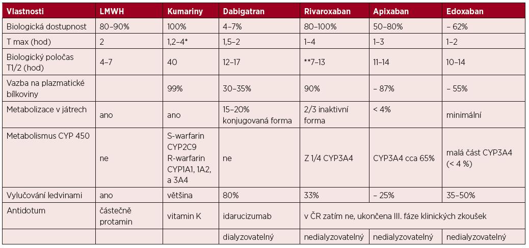 Antitrombotika