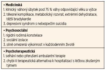 Indikační kritéria pro hospitalizaci u mentální anorexie (podle Remschmidta).