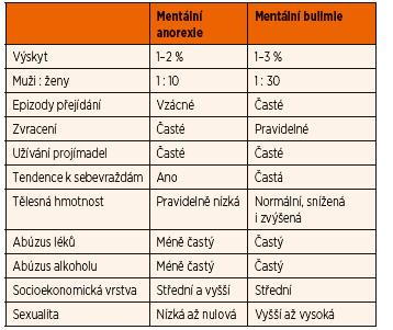 Srovnání mentální anorexie a mentální bulimie [7].