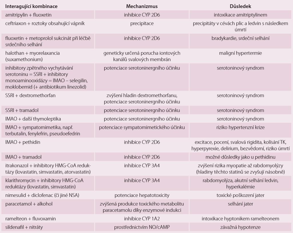 Potenciálně fatální a závažné lékové interakce vsoučasné farmakoterapii – příklady.