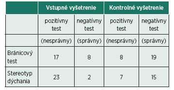 Bránicový test a stereotyp dýchania u 2. skupiny pacientov
