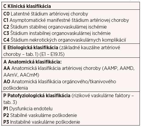 Klinicko-etiologicko-anatomicko-patofyziologická (CEAP) klasifikácia organovaskulárnych artériových ischemických chorôb (4–11)