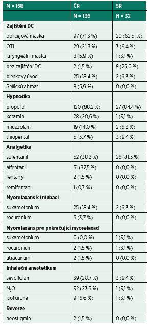 Charakteristiky celkové anestezie