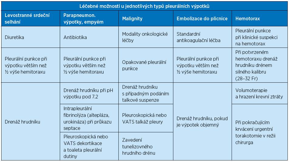 Přehled léčebných modalit pěti nejčastějších klinických typů pleurálních výpotků [1, 3, 4, 7, 13, 15, 20, 27, 28]. Invazivnější metody jsou v tabulce řazeny sestupně.