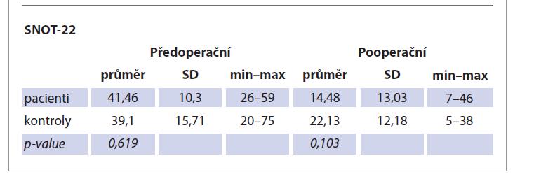 Srovnání kvality života obou skupin pomocí SNOT-22 před a po operaci.<br> Tab. 2. Comparison of quality of life of both groups using SNOT-22 before and after surgery.