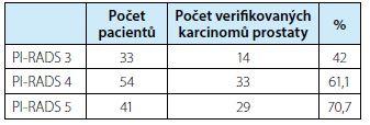 Pacienti s počtem biopticky verifikovaných KP a jejich procentuální zastoupení v závislosti na jejich PI-RADS skóre<br> Tab. 2. Patients with the number of bioptically verified prostate carcinomas and their percentages depending on their PI-RADS score