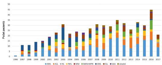 Vývoj indikací k alo-HCT v čase na IHOK