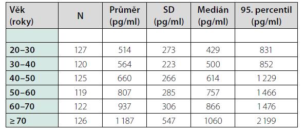 Výsledky u zdravých dobrovolníků dle věku (upraveno dle souhrnných informací k laboratornímu stanovení Elecsys GDF-15)
