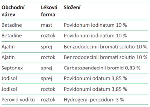 Příklady desinfekcí a jejich složení