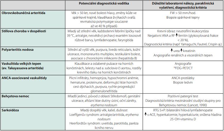 Nejčastější neinfekční zánětlivé příčiny horečky nejasného původu