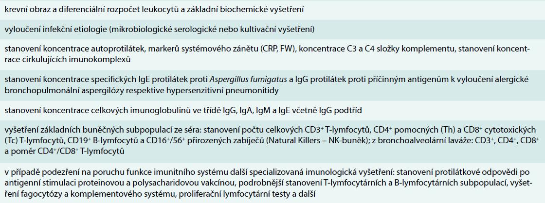Souhrn laboratorních vyšetření v rámci diferenciální diagnostiky u IPP