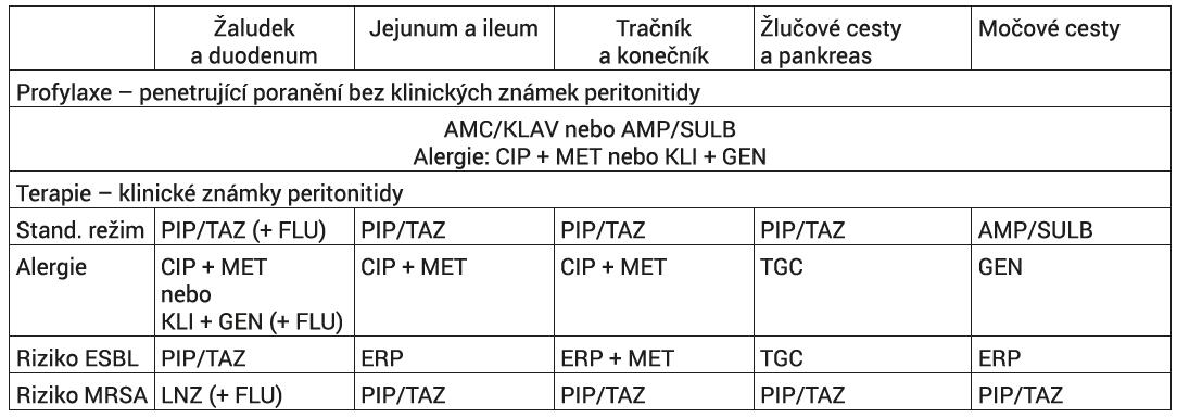 Doporučená ATB léčba poúrazové peritonitidy v závislosti na lokalizaci poranění