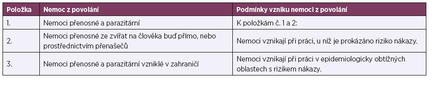 Kapitola V – přenosné a parazitární nemoce