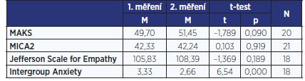 Výsledky párových t-testů u jednotlivých škál pro kontrolní skupinu