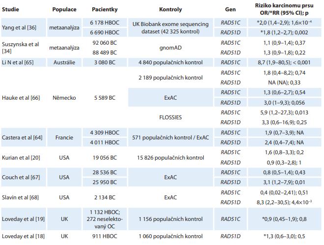 Přehled publikovaných prací zahrnujících analýzu celé kódující oblasti genů RAD51C a RAD51D (samostatně nebo v rámci panelového sekvenování) s vyjádřením stanovených rizik pro vznik karcinomu prsu u nosiček mutací.