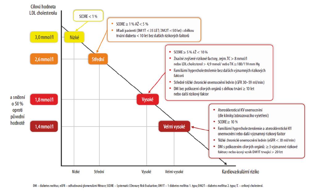Doporučení ESC/EAS z roku 2019: Intenzivnější redukce LDL cholesterolu podle KV rizika (6)