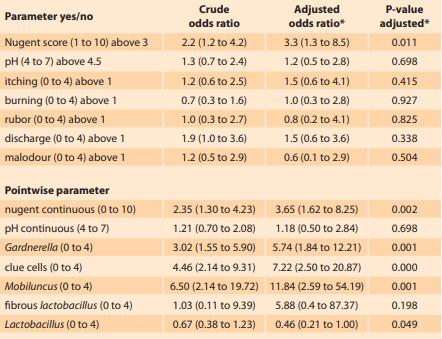 Unadjusted and adjusted odds ratios for increase in individual parameters of the vaginal environment between 201 non-smokers and 49 smokers.<br> Tab. 3. Očištěné a neočištěné poměry šancí pro jednotlivé parametry vaginálního prostředí u 201 nekuřaček a 49 kuřaček.<br>