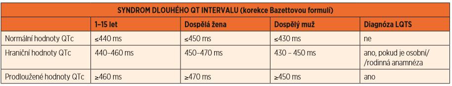 Syndrom dlouhého QT intervalu (LQTS), hodnoty QTc. SYNDROM DLOUHÉHO QT INTERVALU