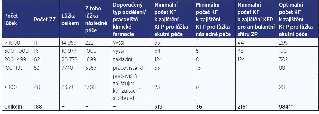 Počty klinických farmaceutů k zajištění klinickofarmaceutické péče pro akutní, následnou lůžkovou a ambulantní péči u poskytovatelů lůžkové péče (1)