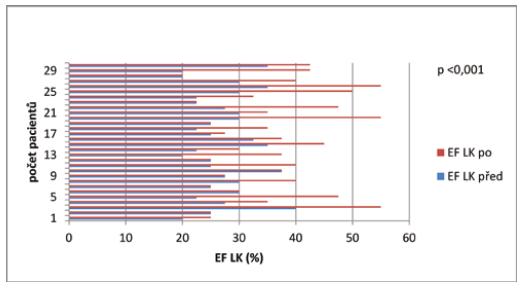 Porovnání ejekční frakce levé komory (%) vstupně a po 12 měsících léčby S/V