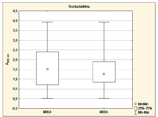 Schopnost S. aureus (n = 867) tvořit biofilm (klinický materiál)<br> Graph 1. Biofilm production ability of S. aureus (n = 867), clinical specimens
