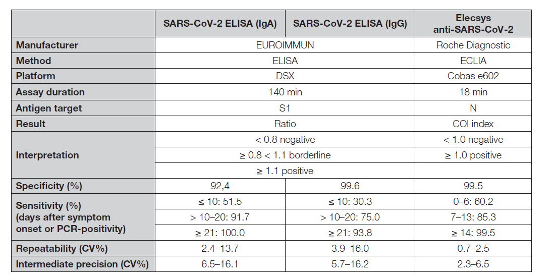 Table 1. Characteristics of assays as given by the manufacturers [9-11]